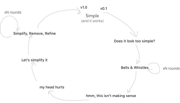 product design sketch